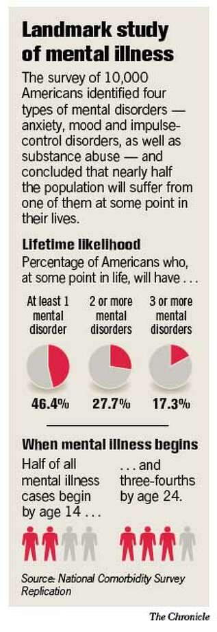 Landmark Study of Mental Illness. Chronicle Graphic