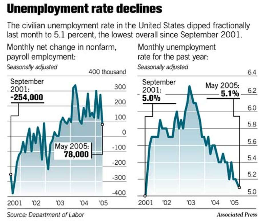 Unemployment Rate Declines. Associated Press Graphic
