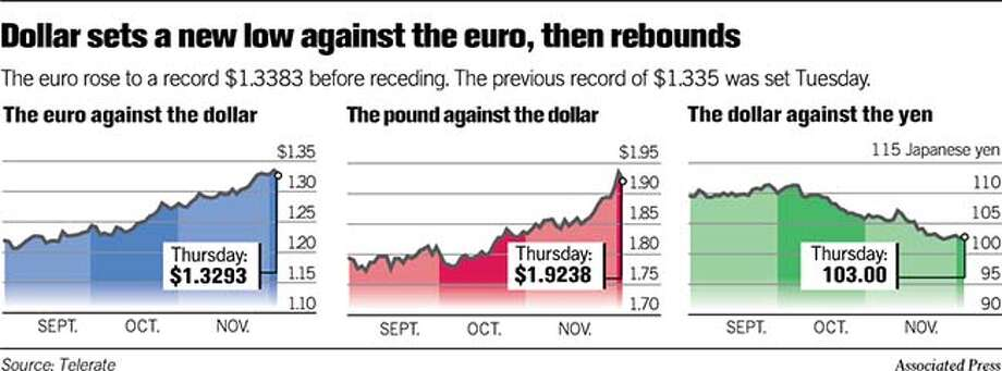 Dollar sets a new low against the euro, then rebounds. Associated Press Graphic