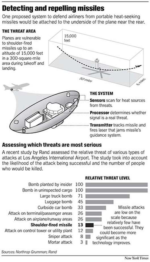 Detecting and repelling missiles. New York Times Graphic