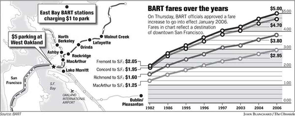 BART fares over the years. Chronicle graphic by John Blanchard