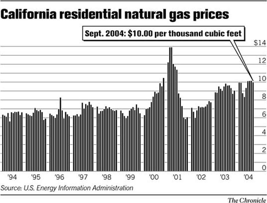 California Residential Natural Gas Prices. Chronicle Graphic