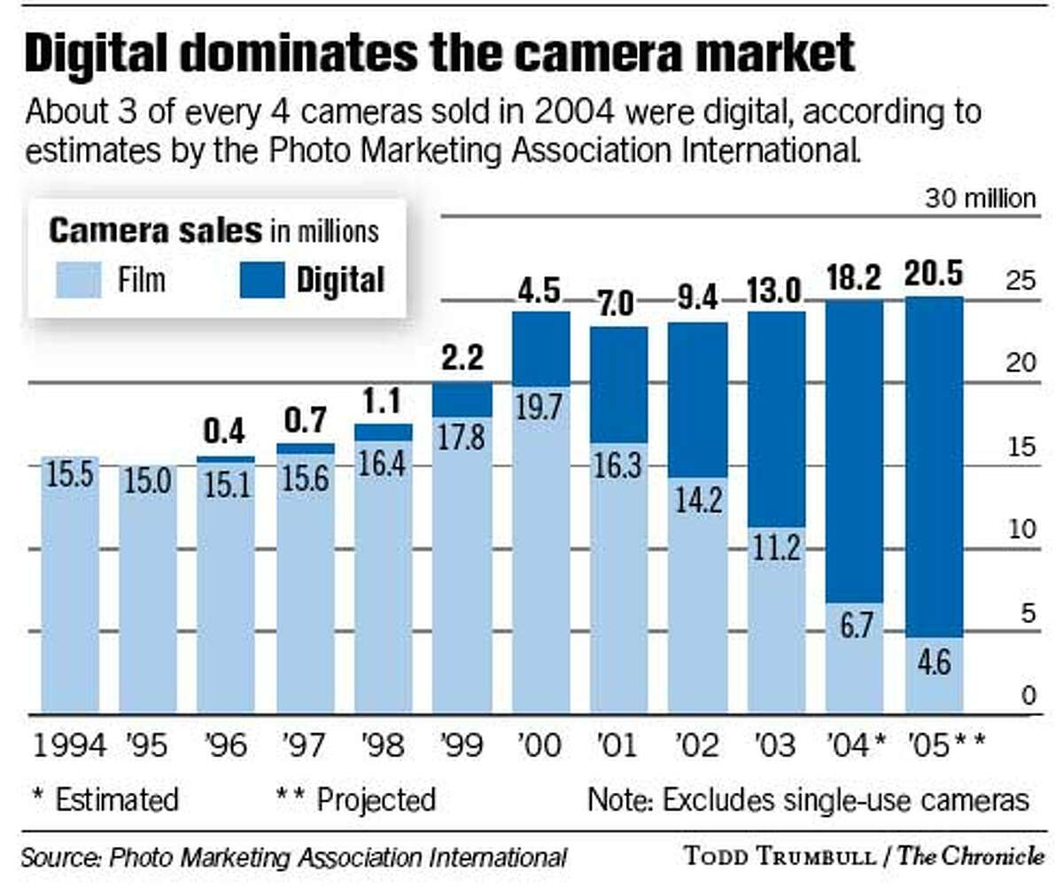 Digital Dominates the Camera Market. Chronicle graphic by Todd Trumbull