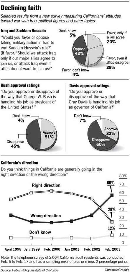 Declining Faith. Chronicle Graphic