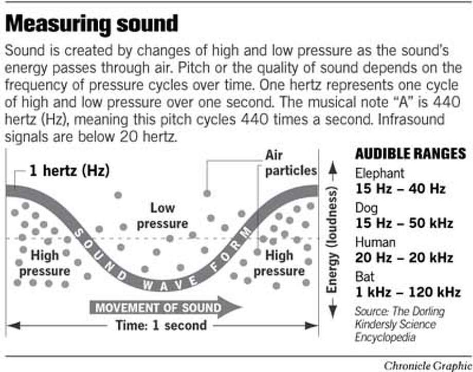 Measuring Sound. Chronicle Graphic