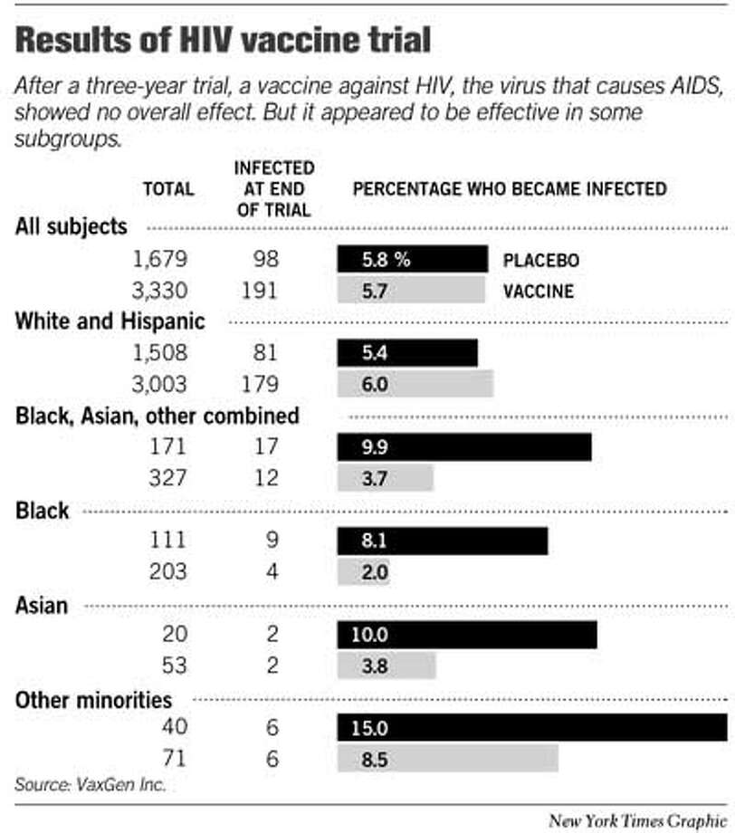 Results of HIV Vaccine Trial. New York Times Graphic