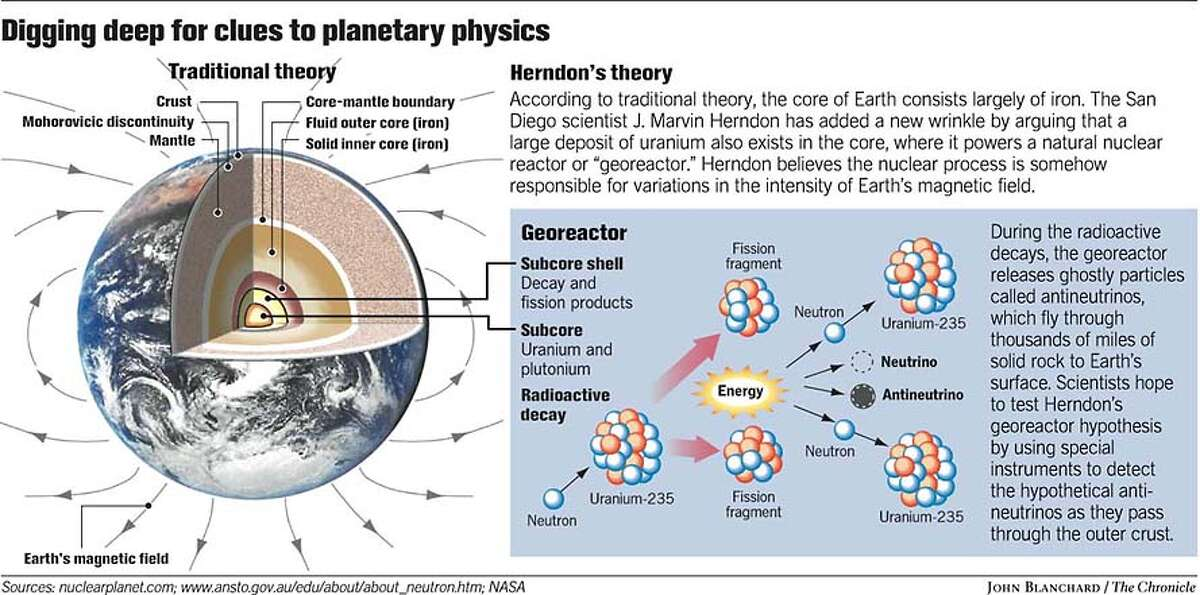 Digging Deep for Clues to Planetary Physics. Chronicle graphic by John Blanchard