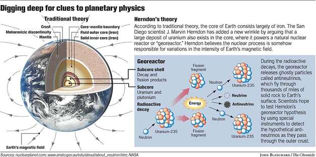 Digging Deep for Clues to Planetary Physics. Chronicle graphic by John Blanchard Photo: John Blanchard