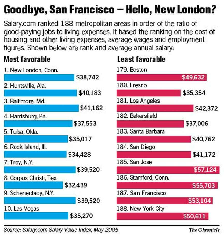 Goodbye San Francisco -- Hello, New London? Chronicle Graphic