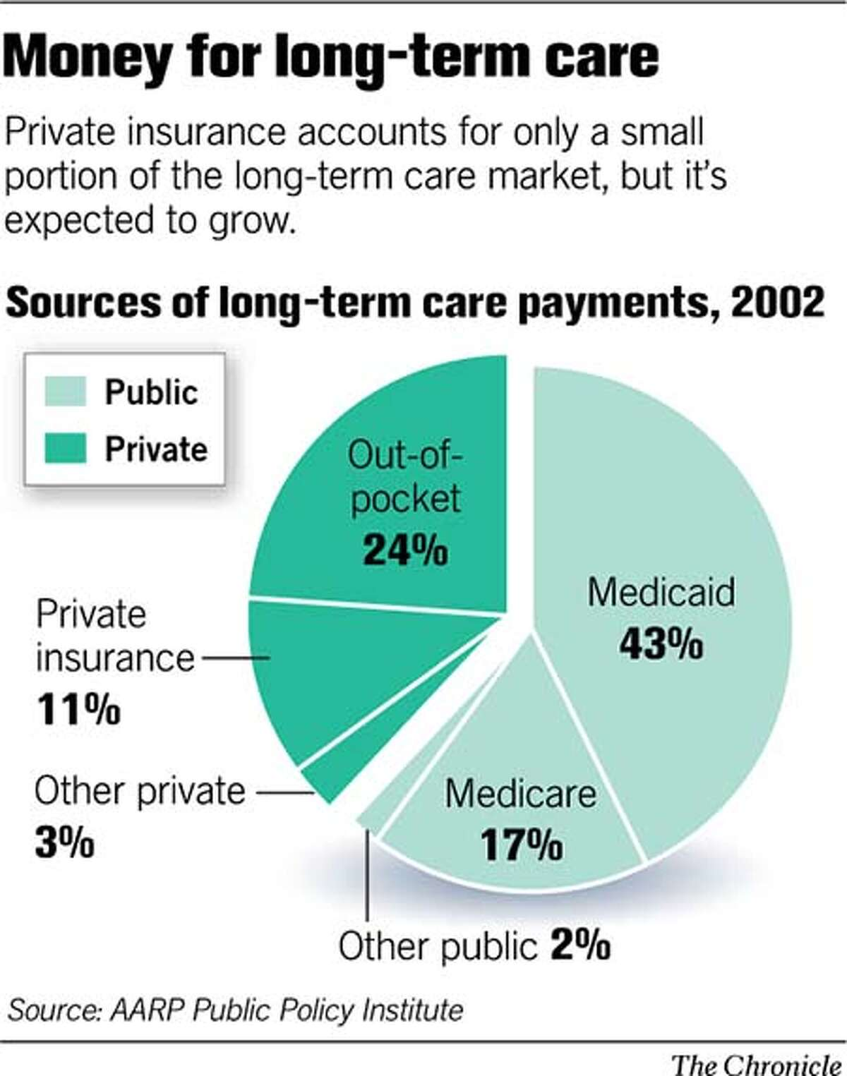 Money For Long-Term Care. Chronicle Graphic