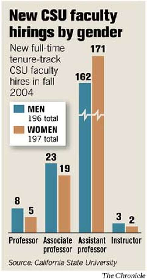 New CSU faculty hirings by gender. Chronicle Graphic
