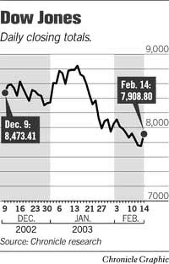 Dow Jones. Chronicle Graphic