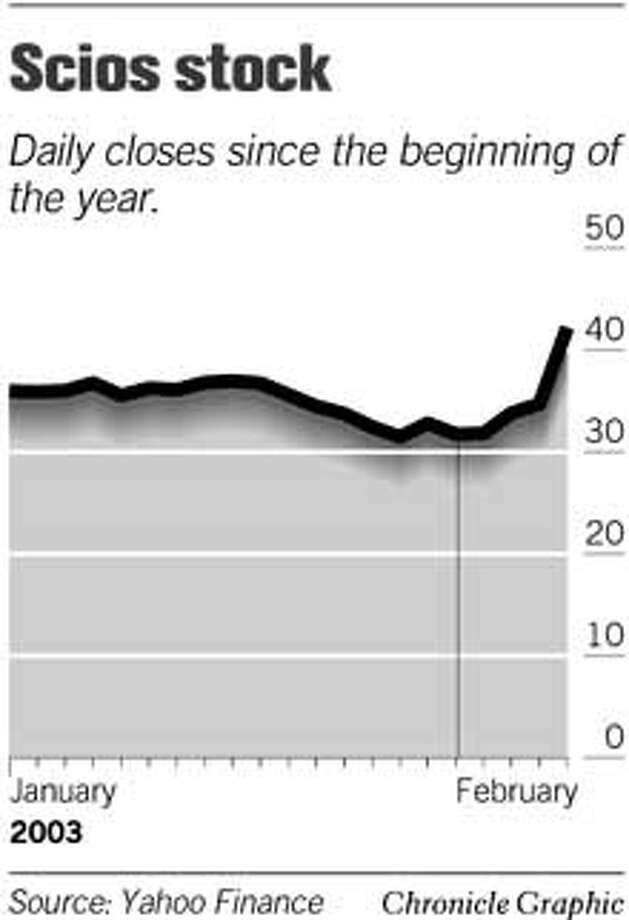 Scios Stock. Chronicle Graphic