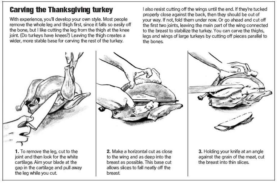 Carving the Thanksgiving Turkey. Chronicle Graphic