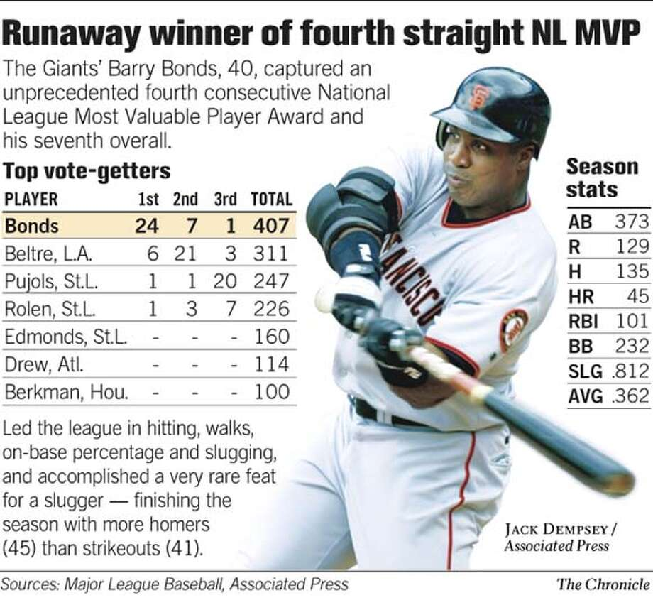 Runaway Winner of Fourth Straight NL MVP. Chronicle Graphic Photo: Chronicle Graphic