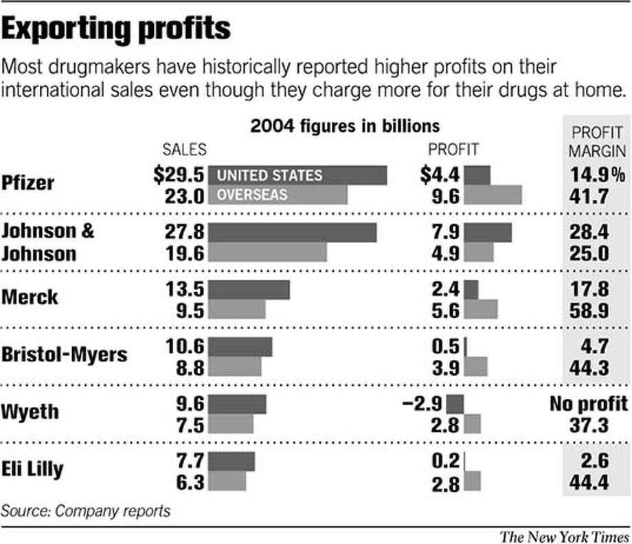 Exporting Profits. New York Times Graphic