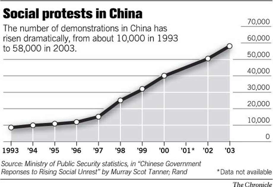 Social Protests in China. Chronicle Graphic