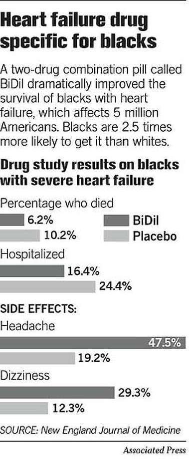 Heart Failure Drug Specific for Blacks. Associated Press Graphic