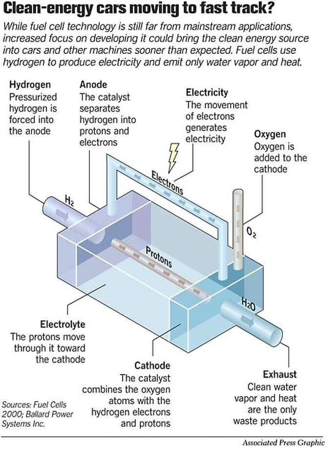 Fuel Cell Technology. Associated Press Graphic
