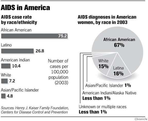 AIDS in America. Chronicle Graphic