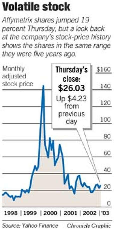 Volatile Stock. Chronicle Graphic