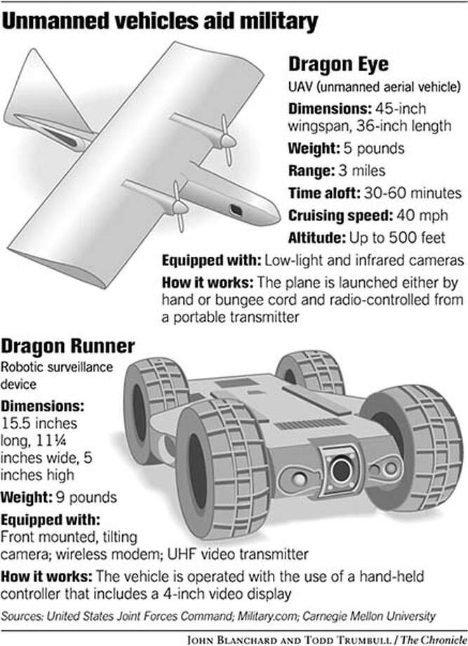 Unmanned Vehicles Aid Military. Chronicle graphic by John Blanchard and Todd Trumbull