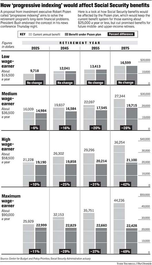Social Security. Chronicle graphic by Todd Trumbull