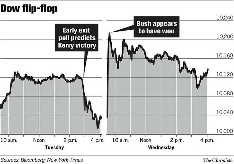 Dow Flip-Flop. Chronicle Graphic Photo: John Blanchard