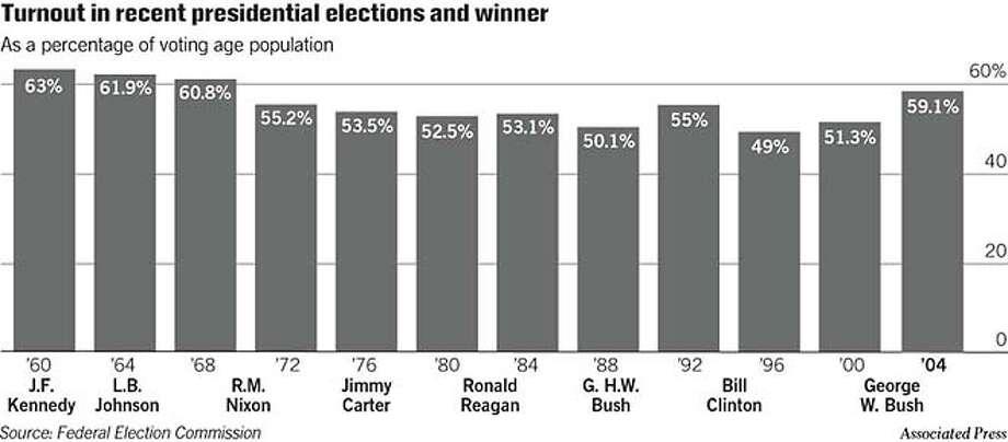 Election Turnout. Associated Press Graphic Photo: Joe Shoulak