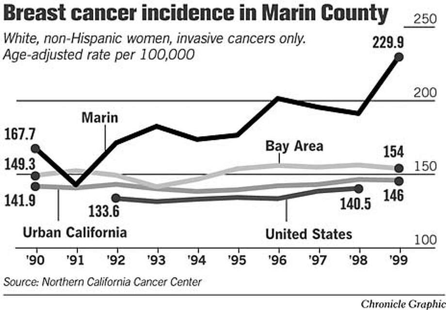 Breast Cancer Incidence in Marin County. Chronicle Graphic