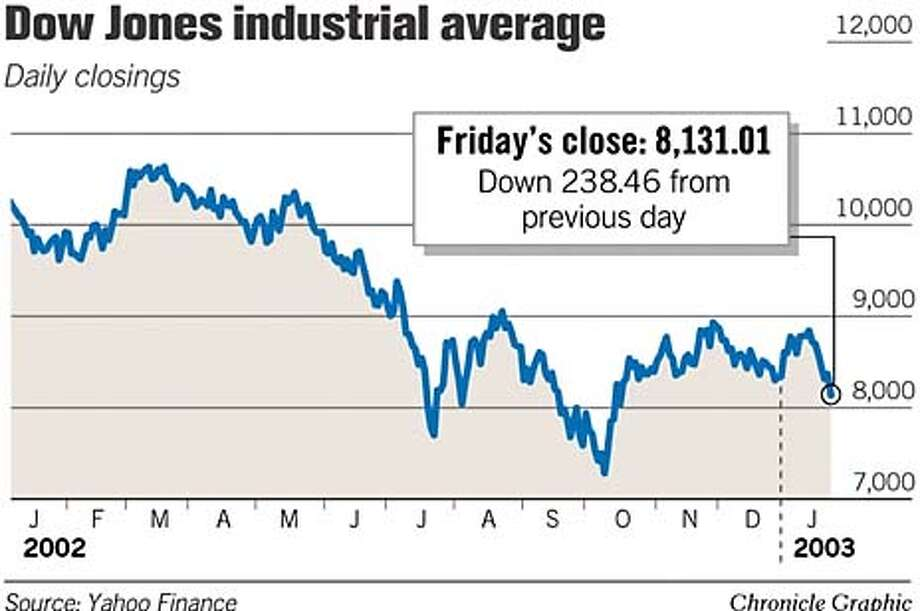 Dow Jones Industrial Average. Chronicle Graphic