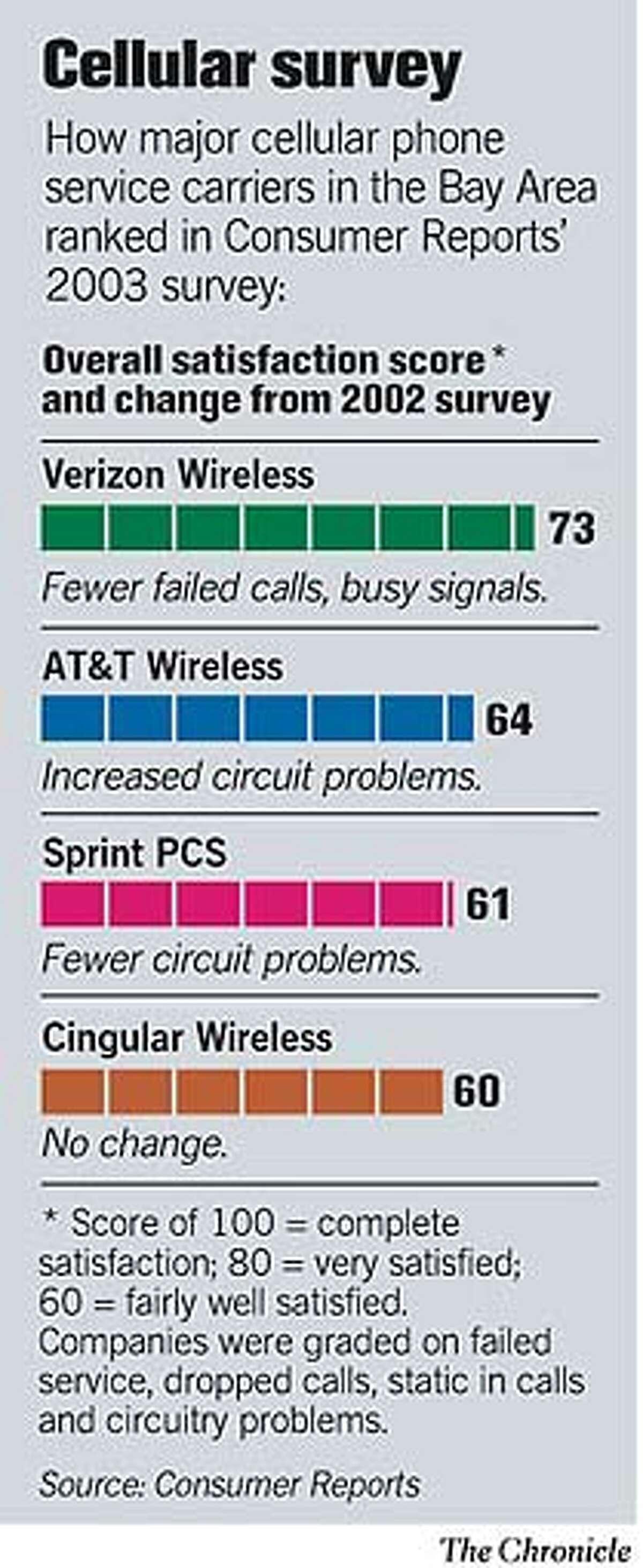 Cellular Survey. Chronicle Graphic