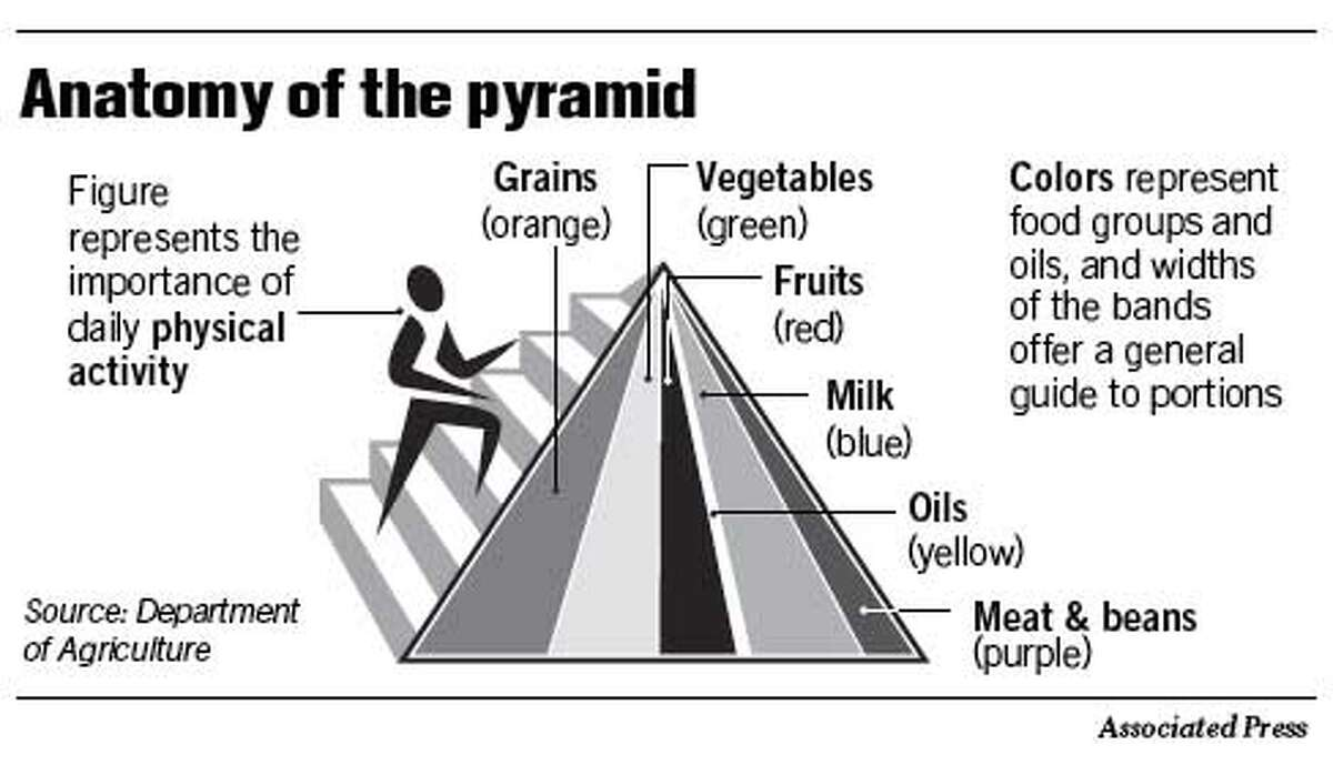 Anatomy of the Pyramid. Associated Press Graphic