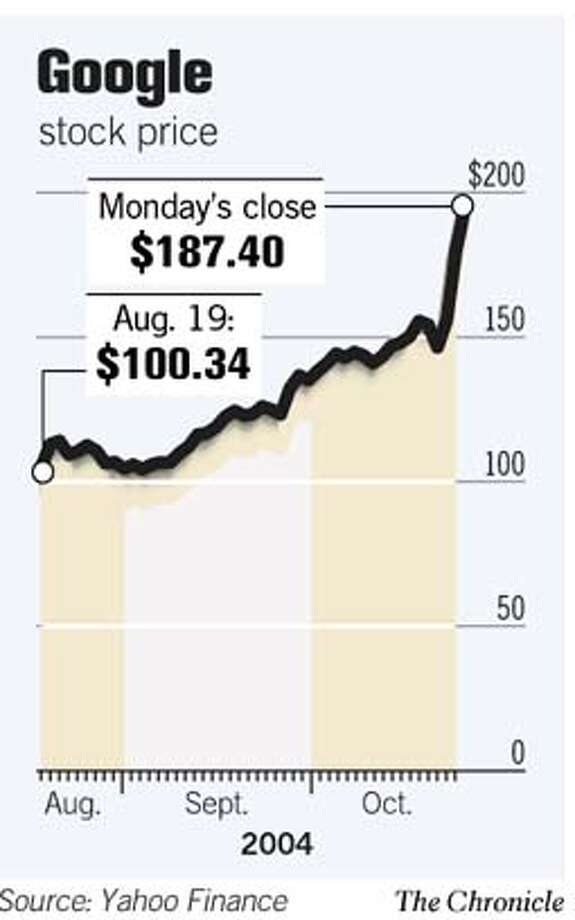 Google Stock Price. Chronicle Graphic Photo: Joe Shoulak