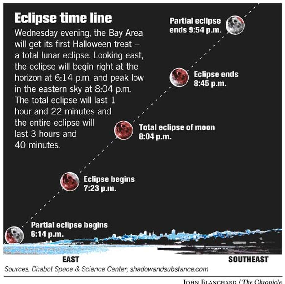 Eclipse Time Line. Chronicle graphic by John Blanchard Photo: Joe Shoulak