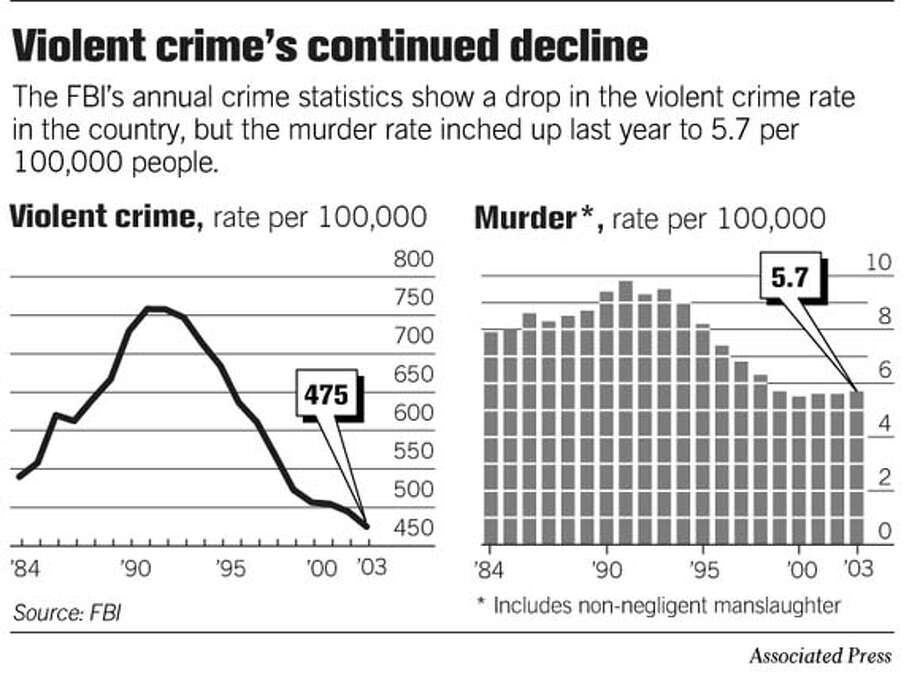 Violent Crime's Continued Decline. Associated Press Graphic