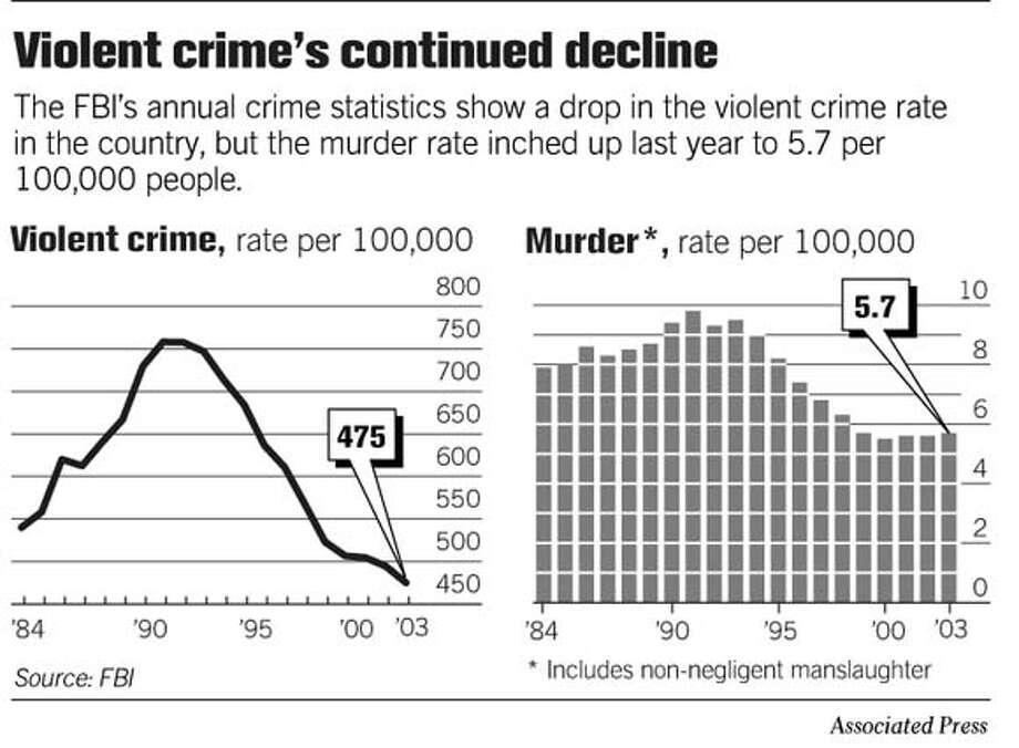 Increase crime among youth