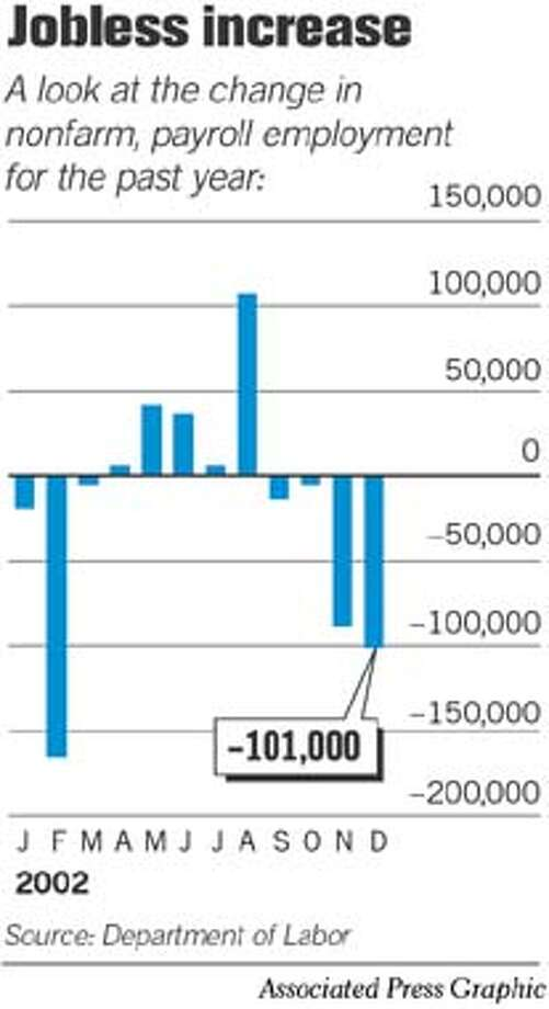 Jobless Increase. Associated Press graphic