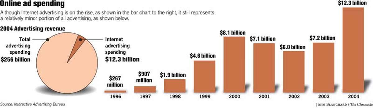 Online Ad Spending. Chronicle graphic by John Blanchard