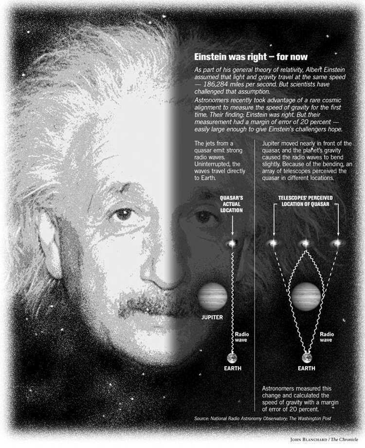 Einstein Was Right -- For Now. Chronicle graphic by John Blanchard