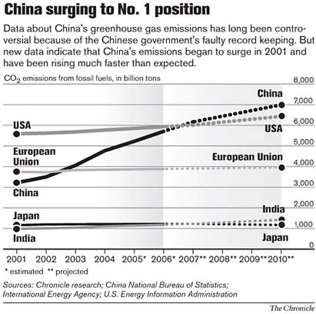 China Surging to No. 1 Position. Chronicle Graphic