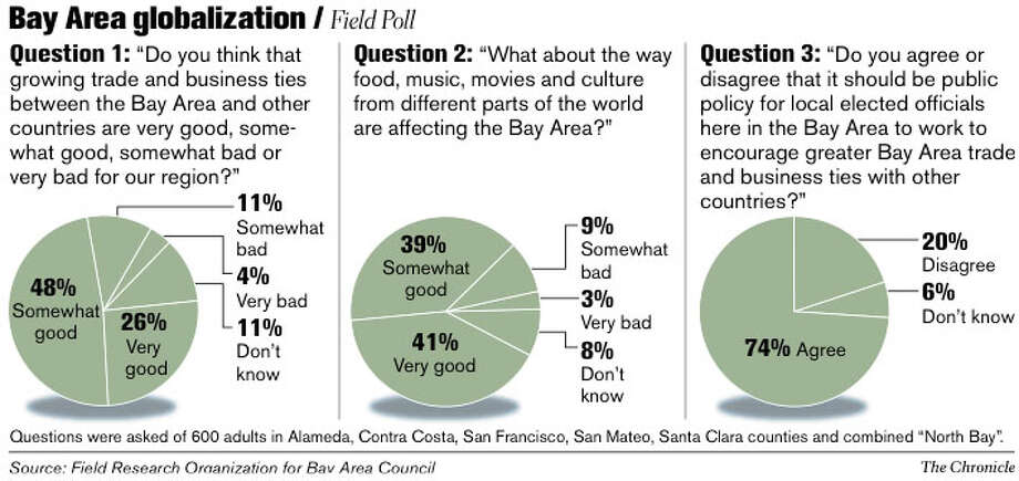 Bay Area Globalization. Chronicle Graphic