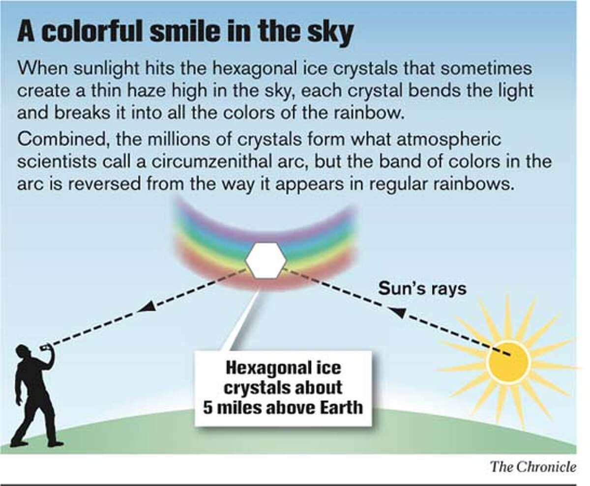 A colorful smile in the sky. Chronicle Graphic