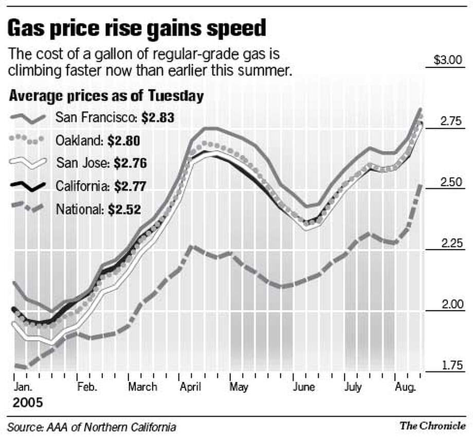 Gas Price Rise Gains Sd Chronicle Graphic