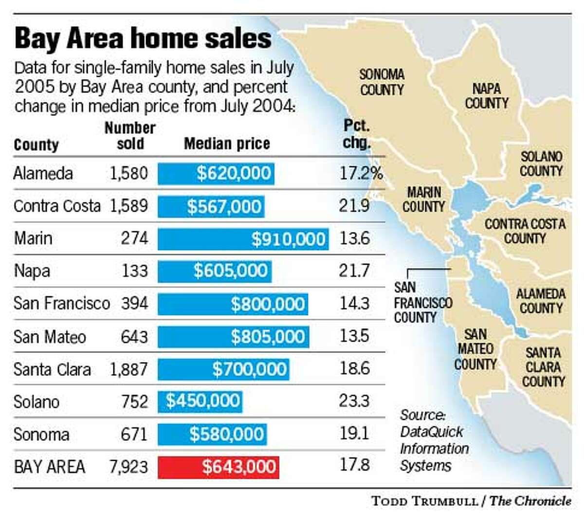 Bay Area Home Sales. Chronicle graphic by Todd Trumbull