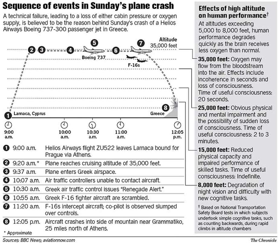 Sequence of Events in Sunday�s Plane Crash. Chronicle Graphic