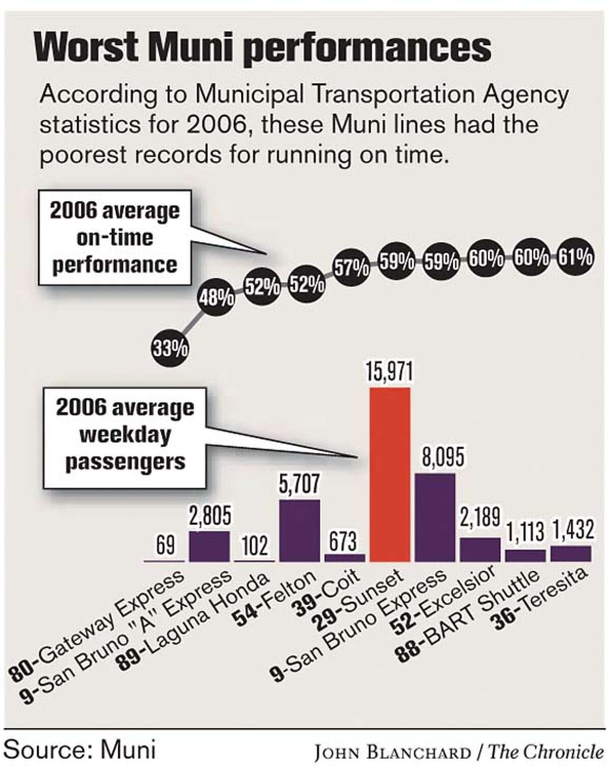 Worst Muni Performances. Chronicle graphic by John Blanchard