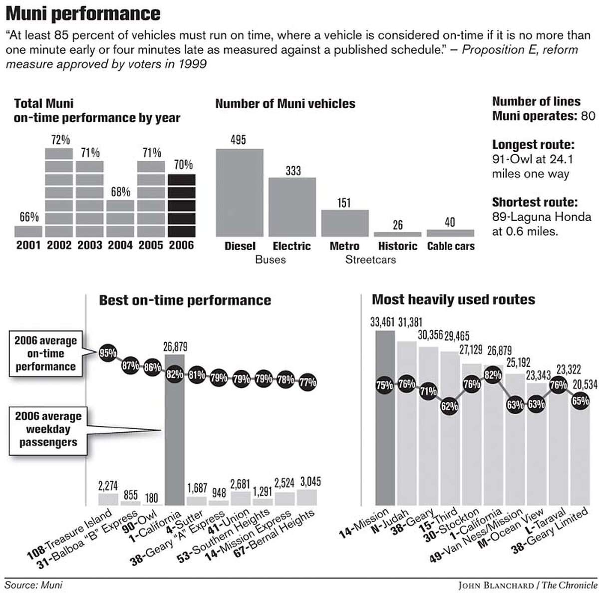 Muni Performance. Chronicle graphic by John Blanchard