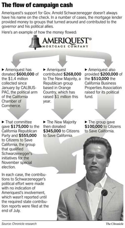 Flow of Campaign Cash