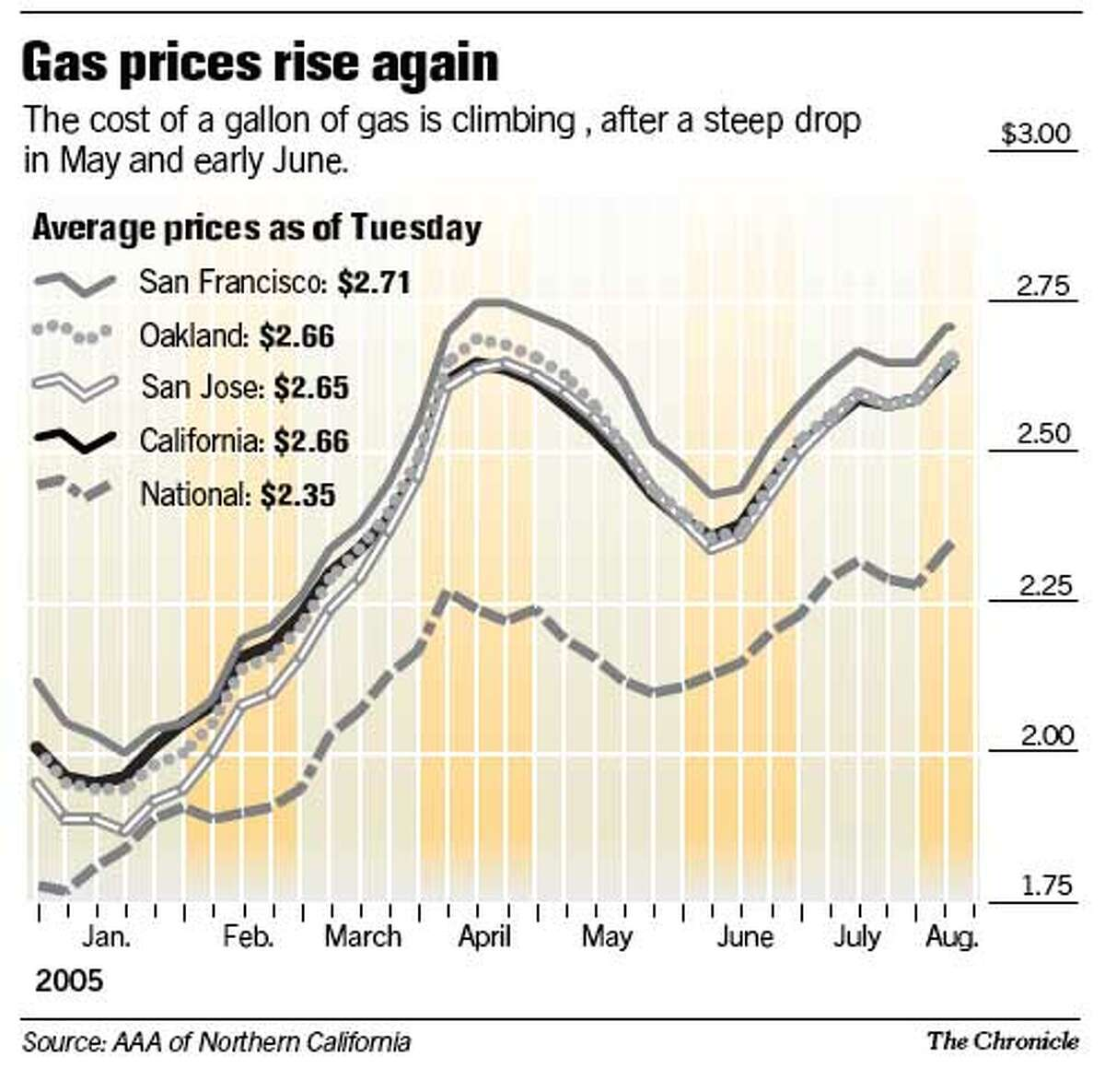Gas Prices Rise Again. Chronicle Graphic